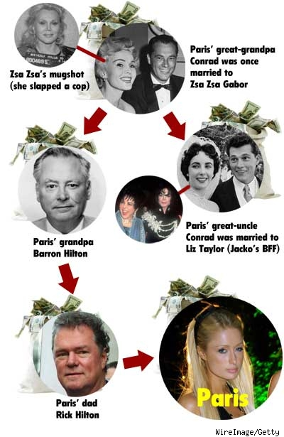 Paris' Family Tree