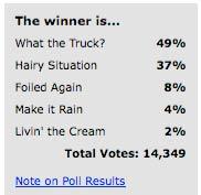0405_fools_contest_poll