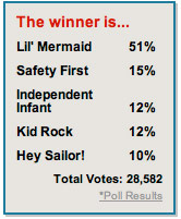 0904_beach_baby_contest_winner_poll