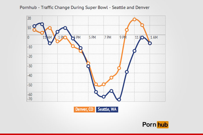 Broncos Fans -- Statewide PORN BINGE After Super Bowl Defeat