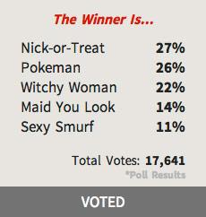 1028_costume_contest_winner_poll